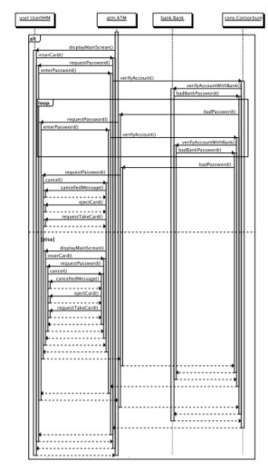 Reverse Engineering (Sequence Diagrams)