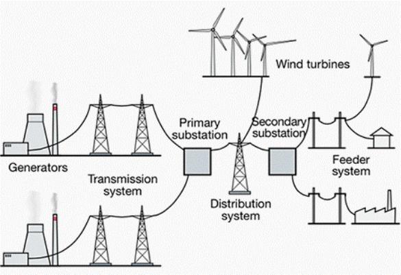Power Grid Analysis
