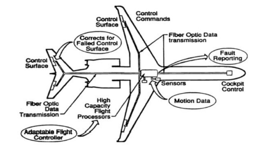 Fly by Light in Aircraft Systems