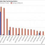 Twitter Stats for Top Earning Authors