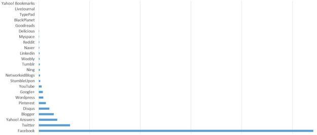 ranking-top-24-socila-media-over-10-years