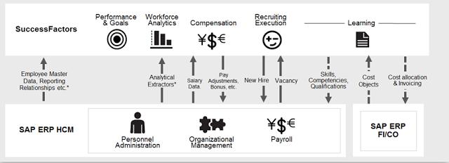 Talent Hybrid Roadmap