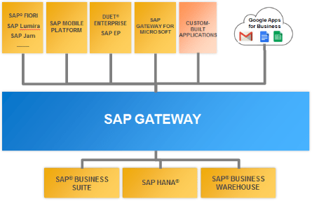 sap-goog-integration