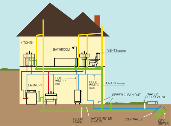 Drain Cleaning A And H Plumbing Heating And Cooling