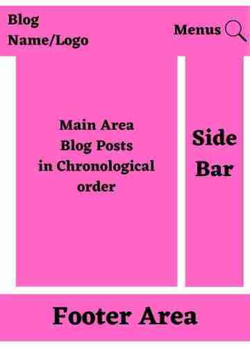 ब्लॉग या ब्लॉग्गिंग क्या है
