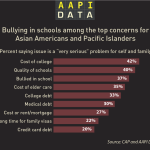 Infographic: Bullying a serious concern