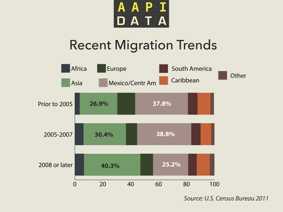 aapidata-recent-migration-2011