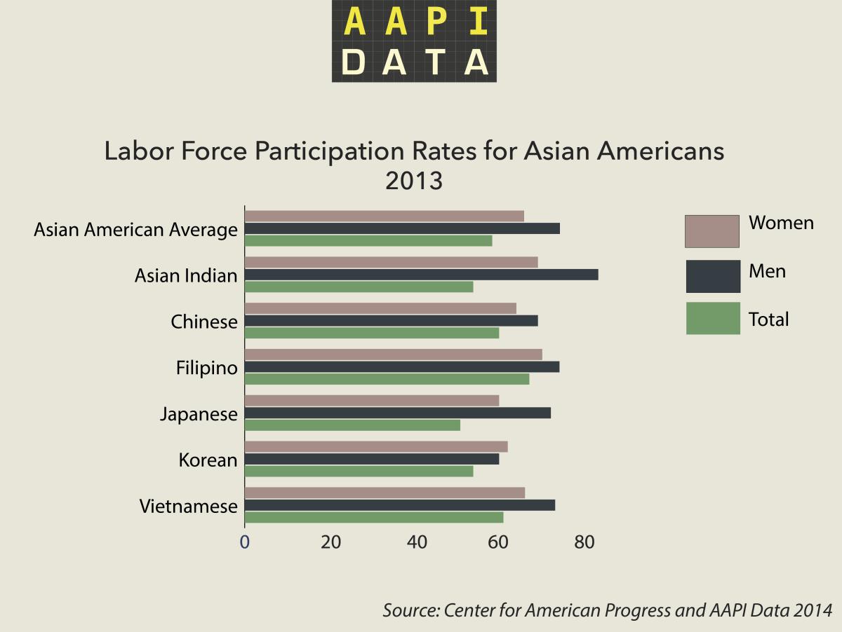 aapidata_infrographic_laborparticipation
