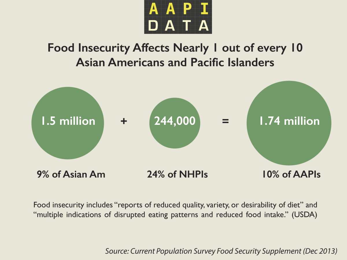 aapidata_info_foodsecurity