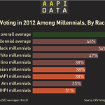 Infographic: Millennial Voter Turnout in 2012
