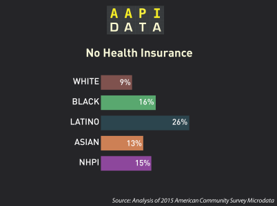 Why Disaggregate? Disparities in AAPI Health