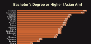 Why Disaggregate? Big Differences in AAPI Education