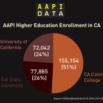 Infographic: AAPI Higher Education Enrollment in CA