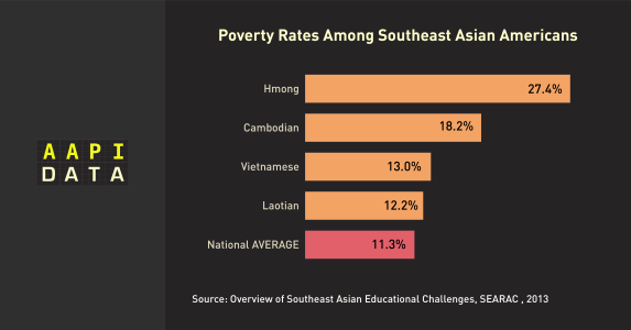 Ethnicity data is critical to address the diverse needs of Asian Americans and Pacific Islanders
