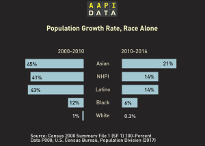 Infographic: Growth Rate - Race Alone (2000-2016)