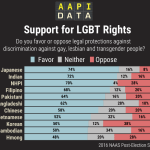 Infographic Support for LGBT Rights