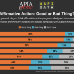 Infographic - 2018 Affirmative Action: Good or Bad Thing?