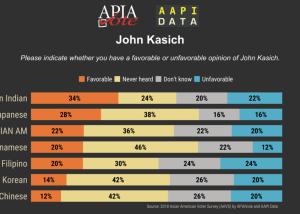 Infographic - 2018 John Kasich
