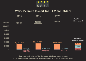Infographic - H-4 Work Permits, 2015 to 2017
