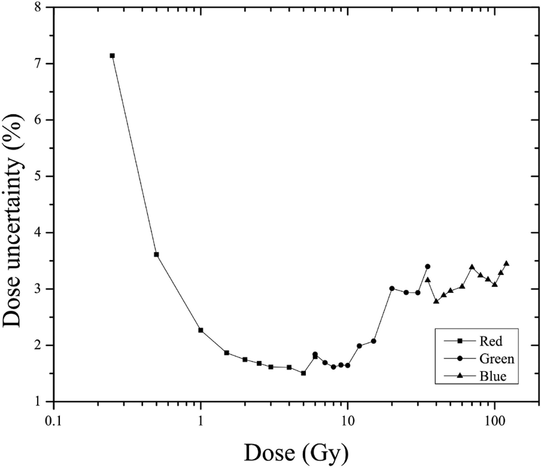 Evaluation of the uncertainty in an EBT3 film dosimetry