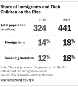 Pew Research graphic