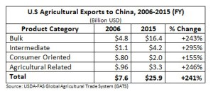 U.S. Agricultural Exports to China, 2006-2015 (FY).