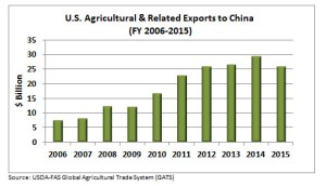 U.S. Agricultural and Related Exports to China.