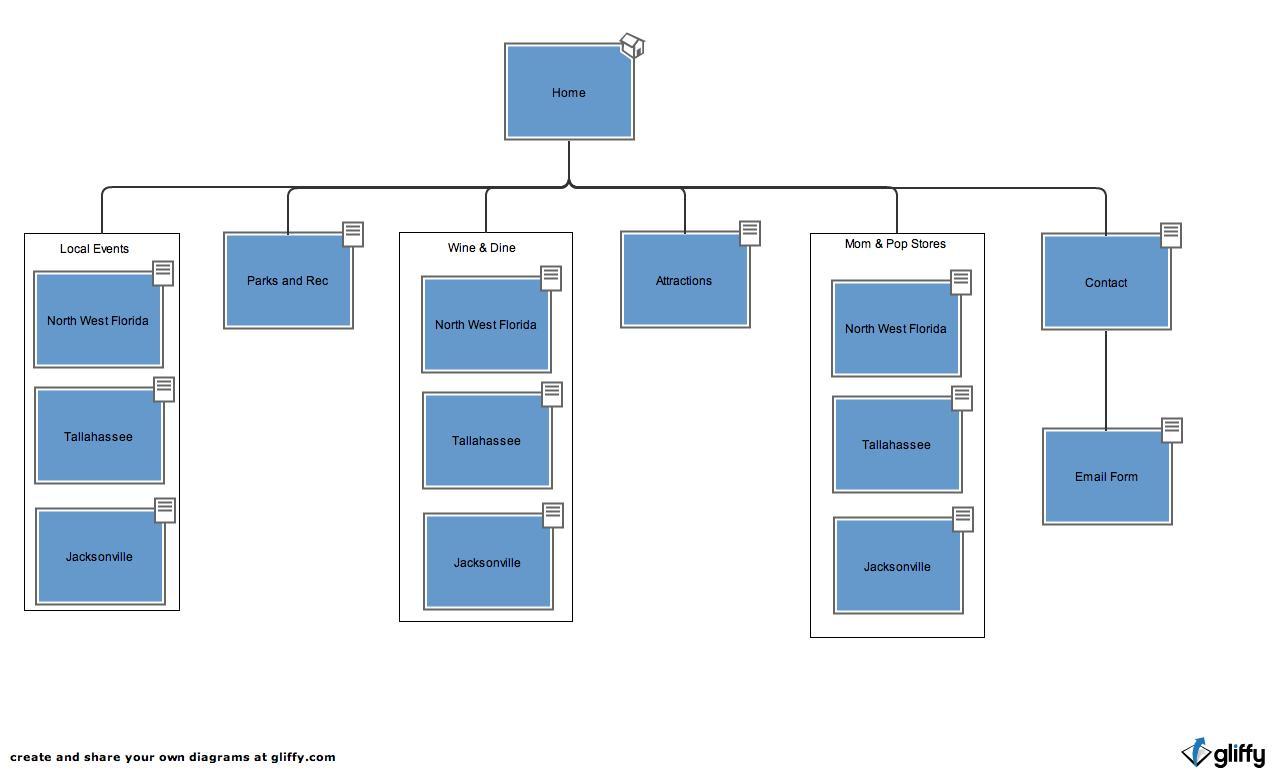 hight resolution of my website diagram