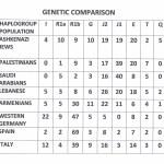 JEWS AND PALESTINIANS — GENETIC COMPARISON