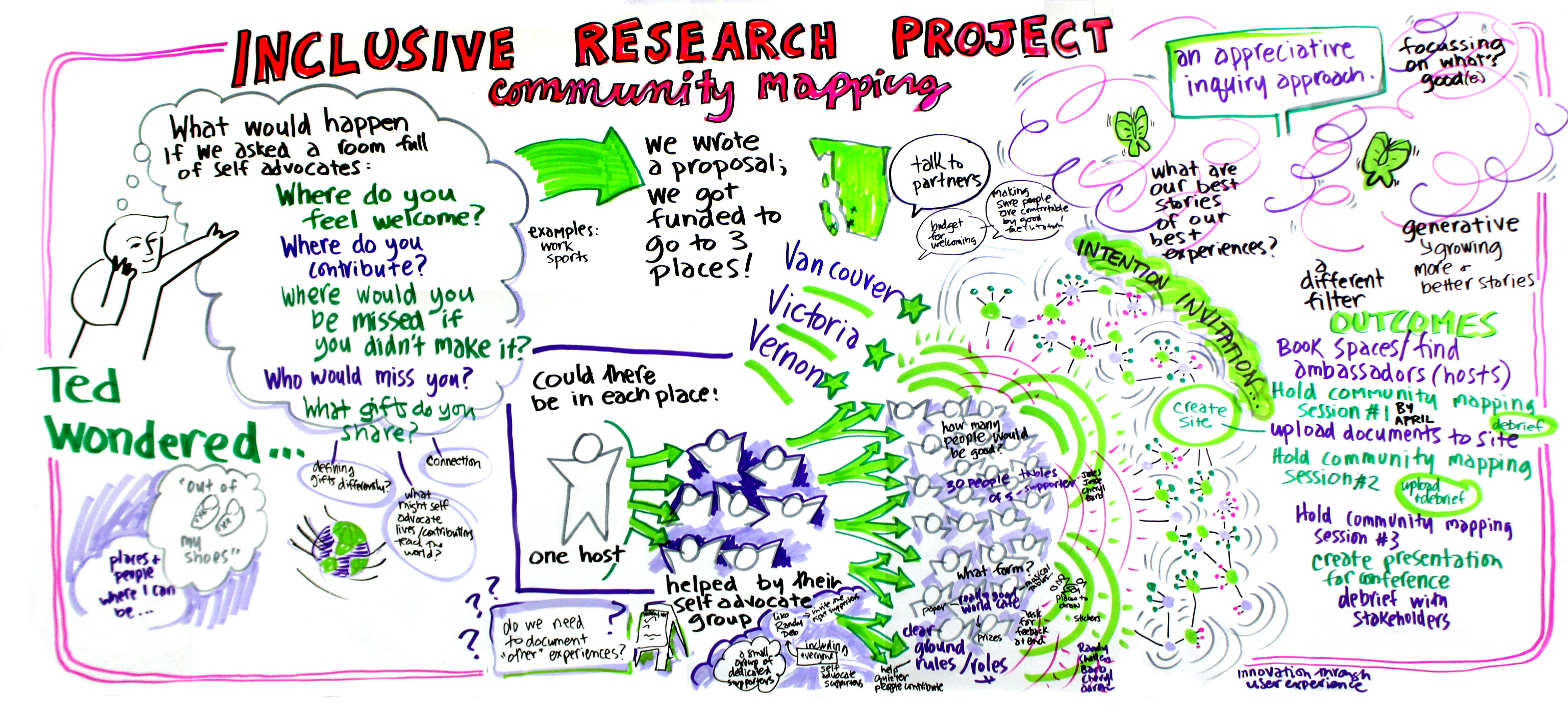 Community Mapping Project Planning Graphic Imagineacircle