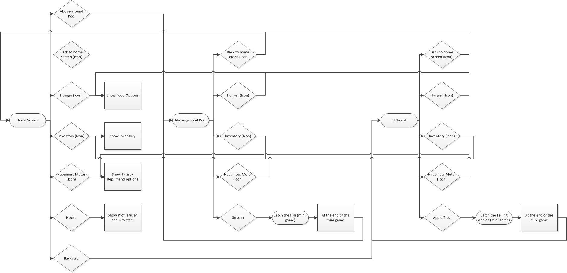 user interaction flow diagram 277 volt lighting wiring game design aaron otrin 39s portfolio