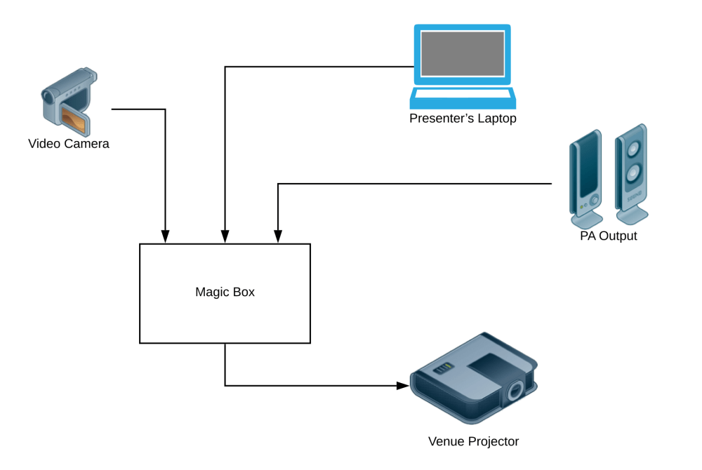 medium resolution of the video camera and presenter s laptop connect to the magic box via hdmi we use a pa in the venue which has an xlr output and that needs to connect to