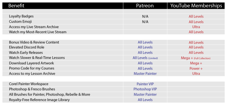 patreon vs youtube membership comparison chart