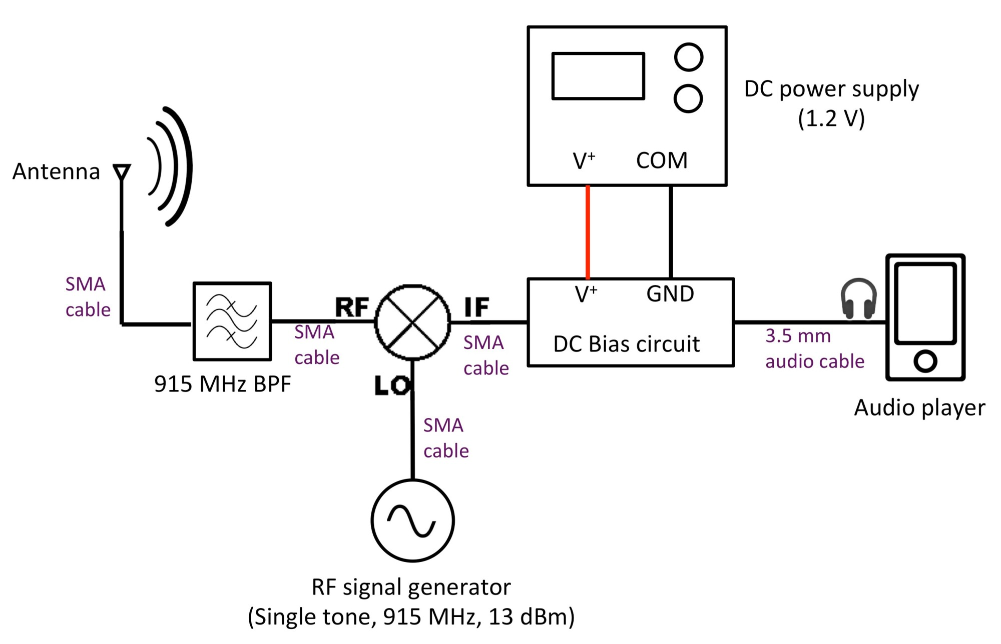 hight resolution of am transmitter block diagram click to enlarge