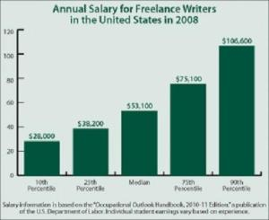 Make Money Through Freelance Writing