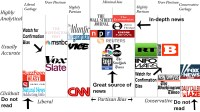 News Bias Chart  Aaron's News Network
