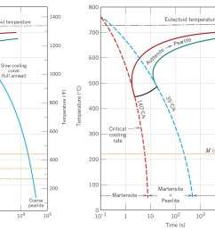 16 05 isothermal t t transformation diagram for a 4340 alloy fig 10 23 17 45 isothermal vs continuous cooling curve for 0 76 wt  [ 2768 x 1043 Pixel ]
