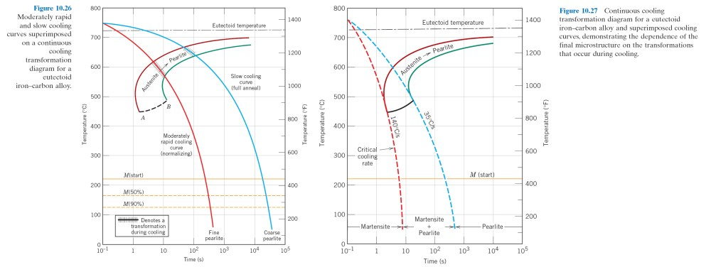 medium resolution of 16 05 isothermal t t transformation diagram for a 4340 alloy fig 10 23 17 45 isothermal vs continuous cooling curve for 0 76 wt