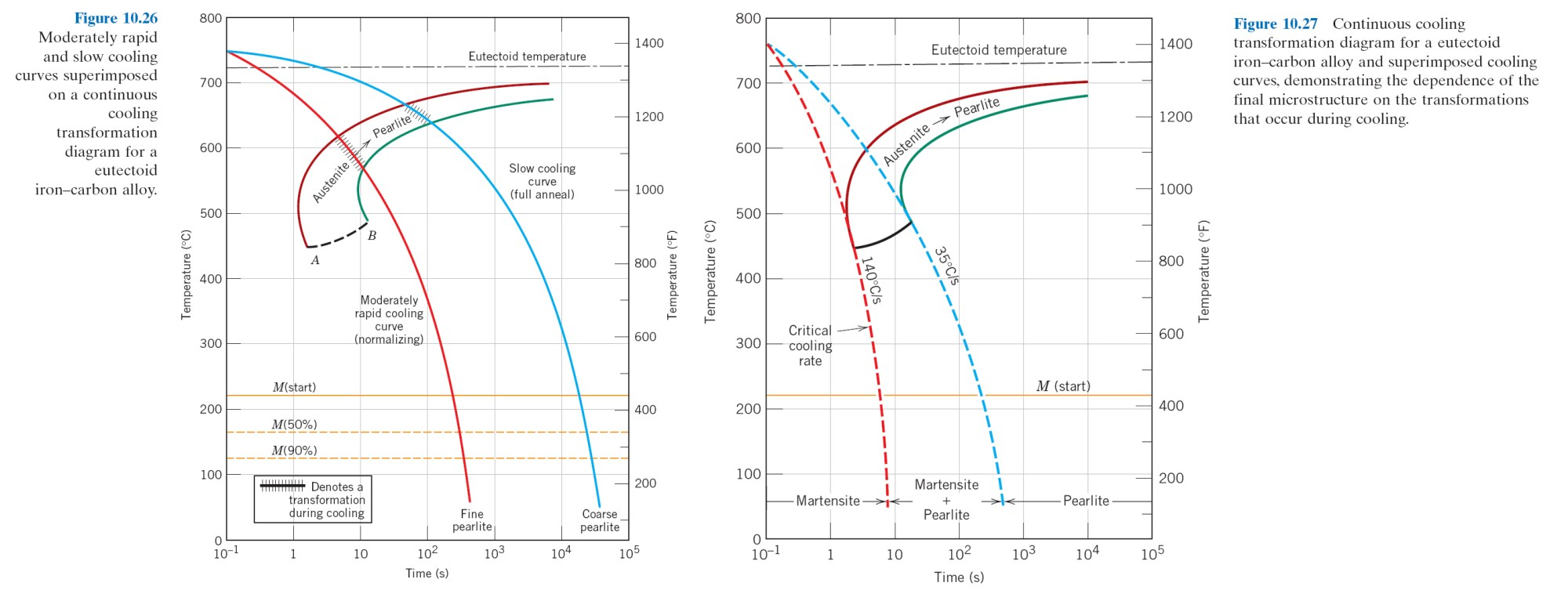 hight resolution of 16 05 isothermal t t transformation diagram for a 4340 alloy fig 10 23 17 45 isothermal vs continuous cooling curve for 0 76 wt