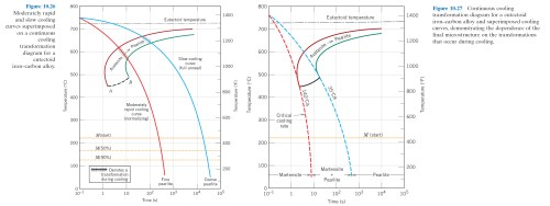 small resolution of 16 05 isothermal t t transformation diagram for a 4340 alloy fig 10 23 17 45 isothermal vs continuous cooling curve for 0 76 wt