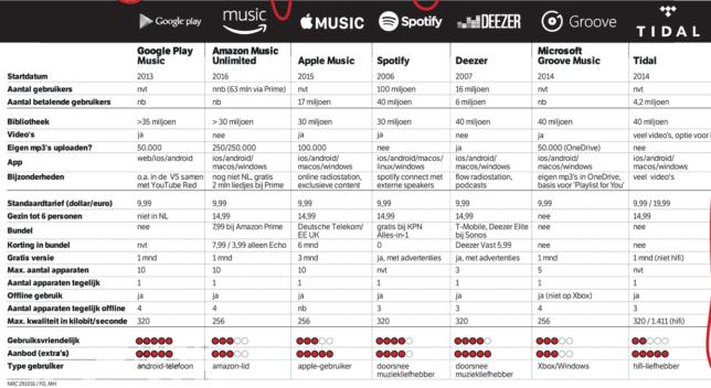 spotify family: streaming diensten vergelijken