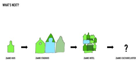 Zaanstad Cultural Cluster