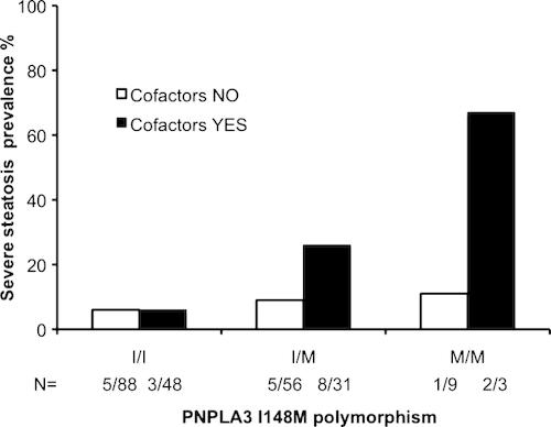 Patatin‐like phospholipase domain‐containing 3 I148M