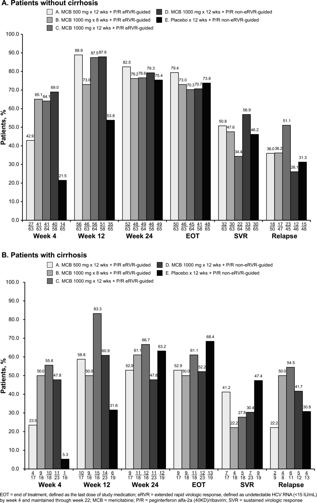 PROPEL: A randomized trial of mericitabine plus
