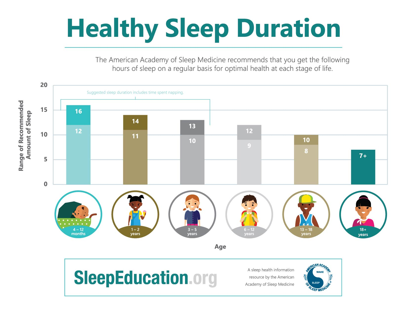 Teen Bedroom Diagram New Infographics Help You Share Aasm Sleep Duration