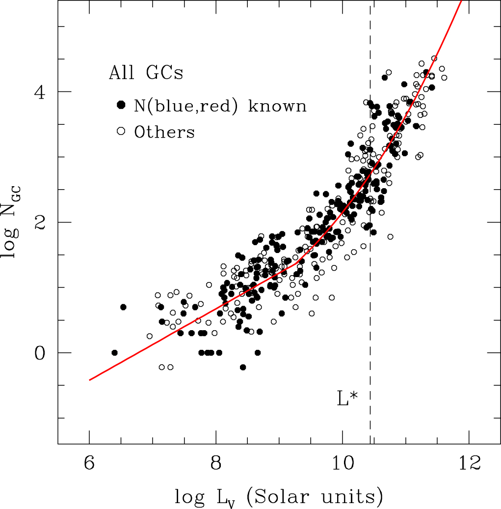 Where Are the Universe's Globular Clusters?
