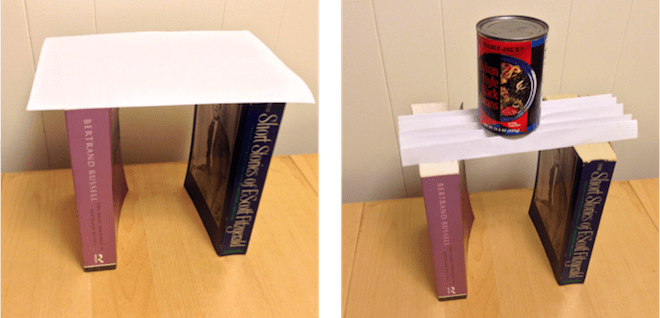 A sheet of paper perched on two books can't even support the weight of a pencil. But if you corrugate the same paper, it can supports a can of beans!