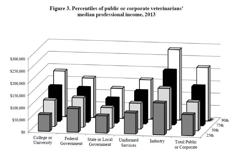 Veterinarian Incomes
