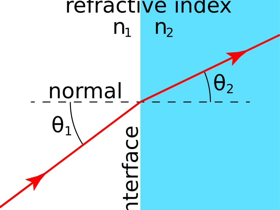 Refractive