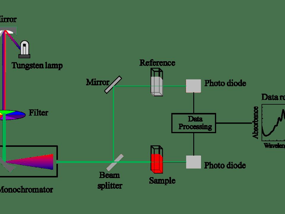 UV - VIS-spectrometry